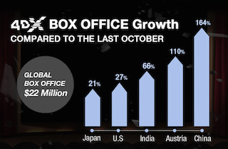 The multi-sensory 4DX format from CJ 4DPlex drew $22 million at the global box office in October, which, according to the company is an increase of 16 percent year-over-year, making it the highest ever recorded for the month of October in the history of the company.