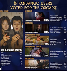 According to Fandango, South Korean genre-bending hit Parasite is the top pick in the Best Picture race with 20 percent of the film fans' votes, followed closely by Sam Mendes' WWI epic 1917 with 19 percent.