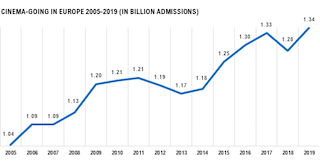 European cinema admissions increased by 4.5 per cent in 2019, with more than 1.34 billion visits across the region – a record-breaking feat unmatched since the early 1990s.