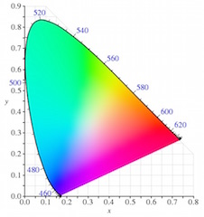 ACES defines its own color primaries that completely encompass the visible spectral locus as defined by the CIE xyY specification.