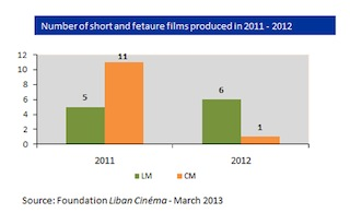Lebanese Film Production 2011-2012