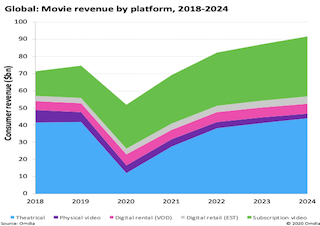 The global cinema industry is set to lose $32 billion in 2020 due to the COVID-19 pandemic, a 71.5 percent reduction in box office revenue compared to 2019, according to Omdia's latest Movie Windows: Adapting for the Future report