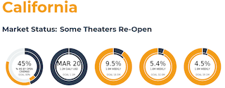 Coming just a couple of weeks on from the re-opening of another key Domestic market, New York City, the re-opening of Los Angeles (and a number of other counties) boosted California's market share of open theatres from 13 percent a week ago to 45 percent this past weekend.
